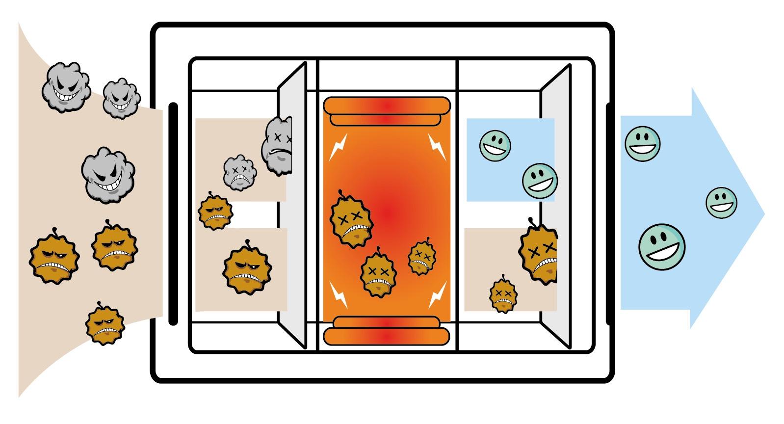 purificatore d'aria con ioni e ozono